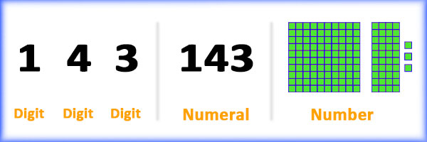 Difference Between Digits, Numbers and Numerals